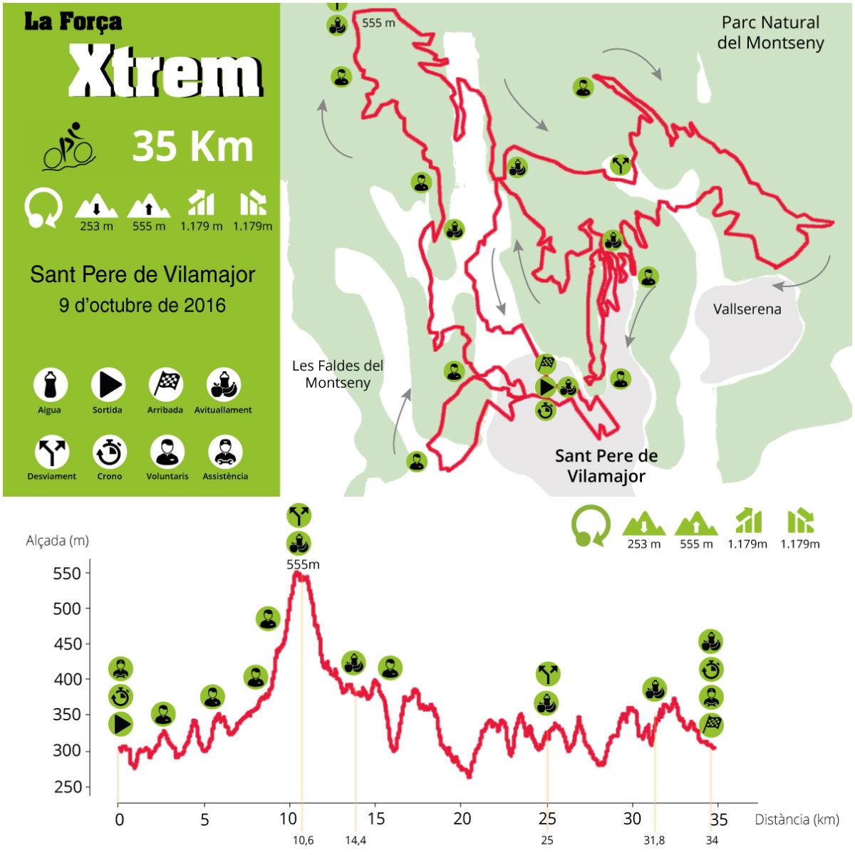 recorregut-35km-collage